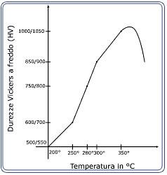Grafico prestazioni trattamento Nicasil process